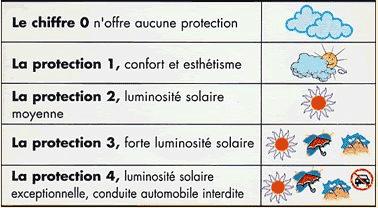 niveaux de protection des lunettes de soleil