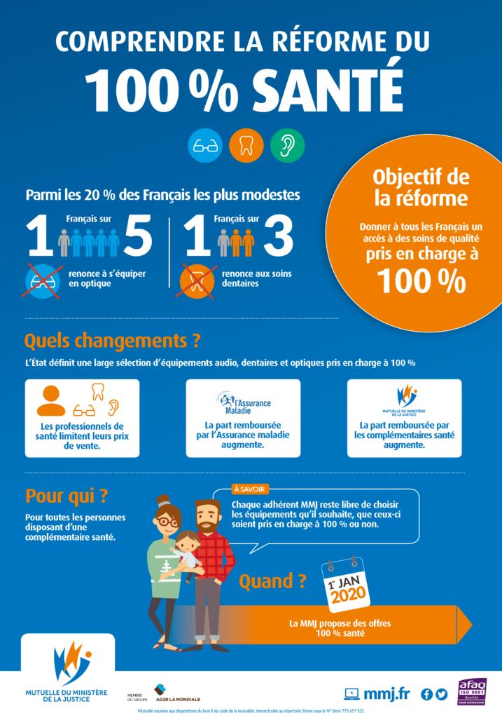 infographie 100% santé